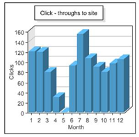 Number of click-throughs to your site