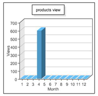 How many users viewed listings